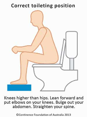 Correct way to sit on the toilet